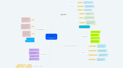 Mind Map: Walter and White / CALL & TELL history