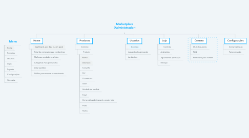 Mind Map: Marketplace (Administrador)