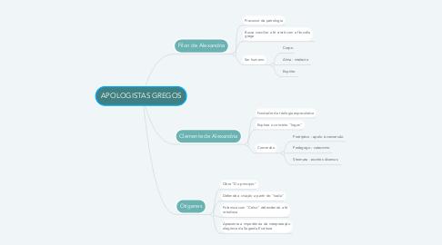 Mind Map: APOLOGISTAS GREGOS