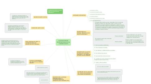 Mind Map: OBLIGACIONES PROFESIONALES DEL COMERCIANTE
