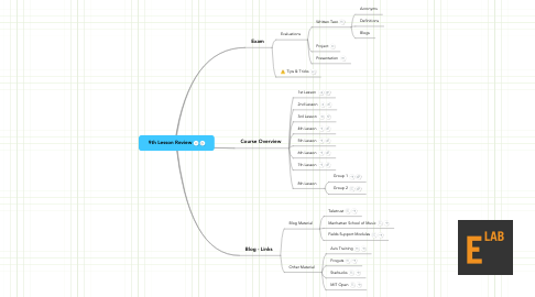 Mind Map: 9th Lesson Review