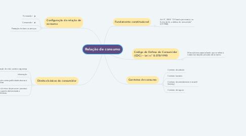 Mind Map: Relação de consumo