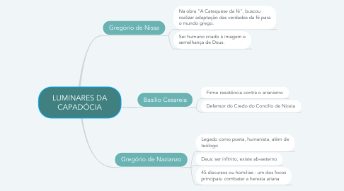 Mind Map: LUMINARES DA CAPADÓCIA