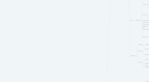 Mind Map: LICITAÇÕES