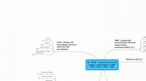 Mind Map: Mi 'PLWE' - Espacio Personal de Trabajo y Aprendizaje en RED- PKM + PLM + PPM + PKN