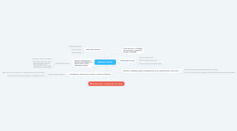 Mind Map: Sistema articular