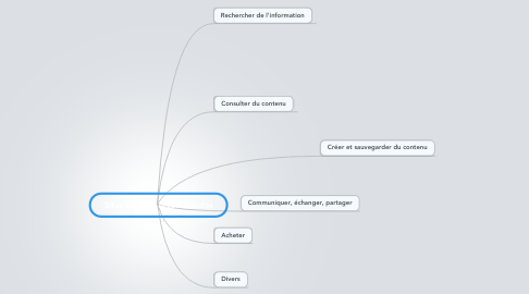 Mind Map: Sites Internet recommandés