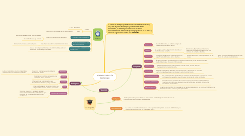 Mind Map: Introducción a la Cariología