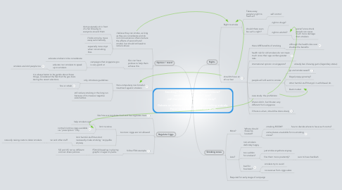 Mind Map: Smoking? Personal opinions? Convictions?  smoking zones? more?  less?  ppl marginalized? rights taken away?     Debate on whether _SG_ should ban smoking entirely.  Paper to be read by HPB and MOH.