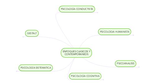 Mind Map: ENFOQUES CLASICOS Y CONTEMPORANEOS