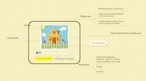 Mind Map: Rooms in my house
