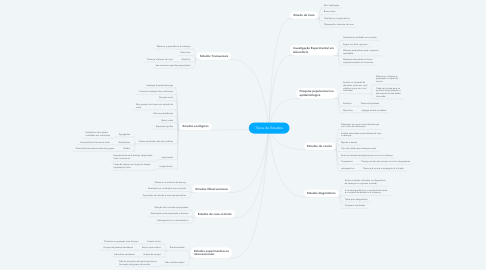 Mind Map: Tipos de Estudos