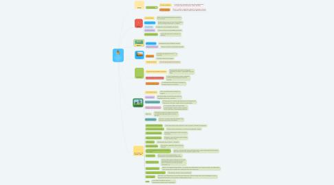 Mind Map: Gestão Financeira de um Pequeno Negócio