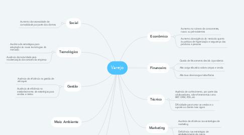 Mind Map: Varejo