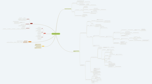 Mind Map: Gospodarka obiegu zamkniętego (ang. closed-loop economy)