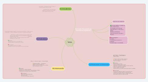 Mind Map: Fórmulas Farmacêuticas Parenterais (Injetáveis)