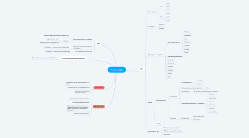 Mind Map: RusGems ЦА
