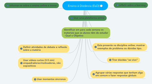 Mind Map: Ensino à Distância (EaD)