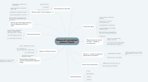 Mind Map: Німецький окупаційний режим в Україні