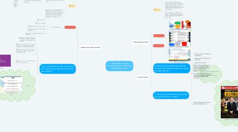 Mind Map: 2 - Marketing de Varejo Força de Vendas   Marketing de Relacionamento