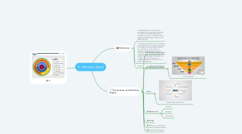 Mind Map: 4 - Marketing Digital
