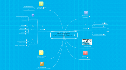 Mind Map: Plateforme numérique  coopération au développement Analysis