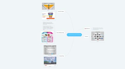 Mind Map: 5 - Marketing de Conteúdo