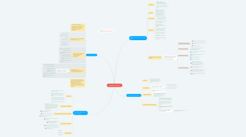 Mind Map: Desarrollo de matrices