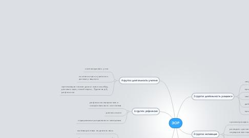 Mind Map: ЭОР