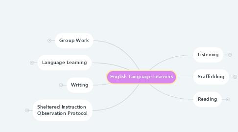 Mind Map: English Language Learners
