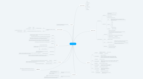 Mind Map: Imunologia