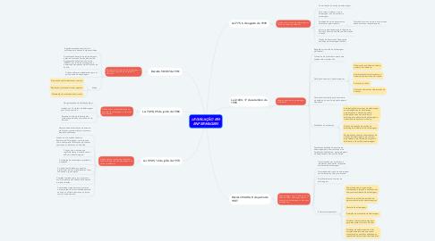 Mind Map: LEGISLAÇÃO EM ENFERMAGEM