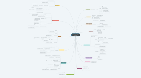 Mind Map: Sintomatología derivada de los pares craneales: Clínica  y topografía