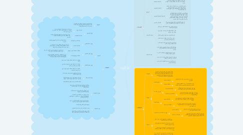 Mind Map: أدوات البحث في العلوم السلوكية