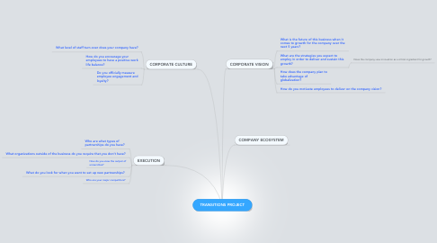 Mind Map: TRANSITIONS PROJECT