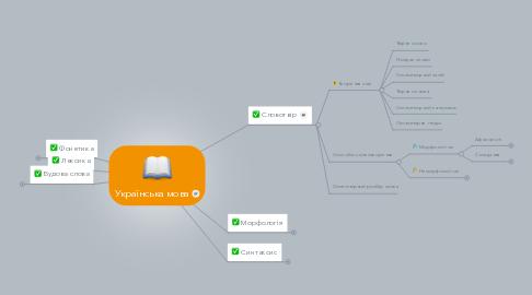 Mind Map: Українська мова