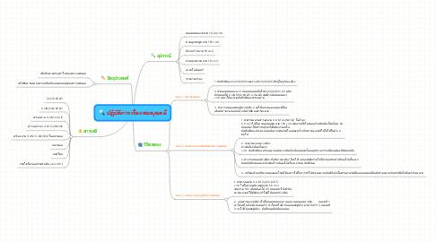 Mind Map: ปฏิบัติการเรื่อง สมดุลเคมี