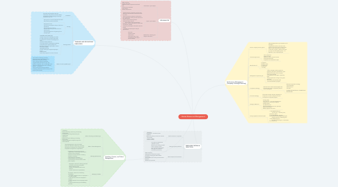 Mind Map: Human Resources Management