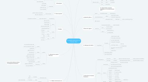 Mind Map: Procedimiento para una Prótesis Total
