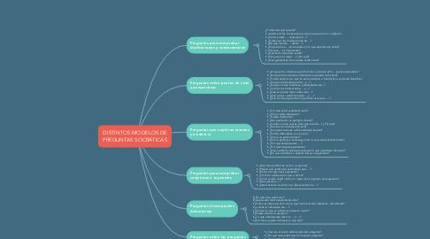 Mind Map: DISTINTOS MODELOS DE PREGUNTAS SOCRÁTICAS