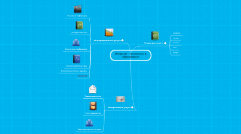 Mind Map: Интернет - технологии в образовании