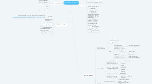 Mind Map: BCM GeBüV DR  IT-Recht