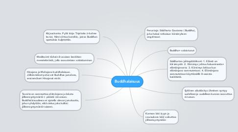 Mind Map: Buddhalaisuus