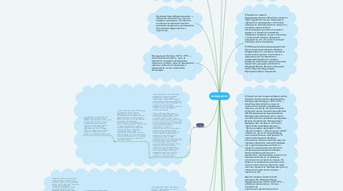 Mind Map: Джадидизм