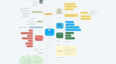 Mind Map: Vereniging Veiligheidsinitiatief