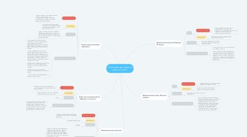 Mind Map: Планирование игровой деятельности