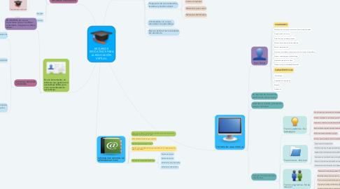 Mind Map: RECURSOS EDUCATIVOS PARA LA EDUCACIÓN VIRTUAL