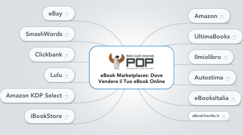 Mind Map: eBook Marketplaces: Dove