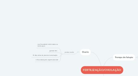 Mind Map: FERTILIZAÇÂO/OVULAÇÂO