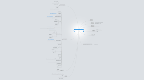 Mind Map: Template for Designing New Product or Service